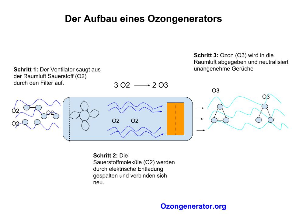 Funktionsweise eines Ozongenerators